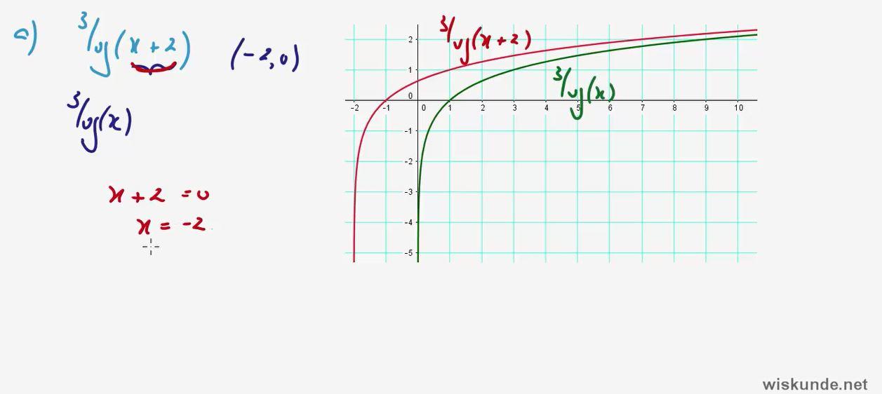 logaritmen